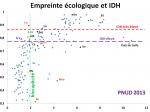 12_graphique_empreinte_ecologique_IDH