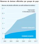 1_graphique_reserves_de_devises