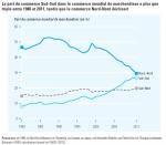 3_graphique_commerce_Sud-sud