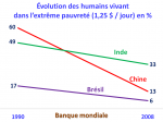 4_graphique_pauvrete_Bresil_China_Inde
