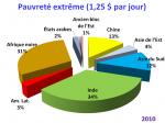 5_graphique_pauvrete_extreme