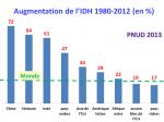 6_graphique_augmentation_IDH