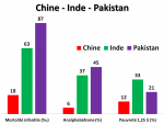 7_graphique_Chine_Inde_Pakistan