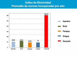 Average number of Mercosur norms implemented per year by each country