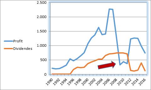 Carrefour : l'échec d'un modèle | Investig'Action
